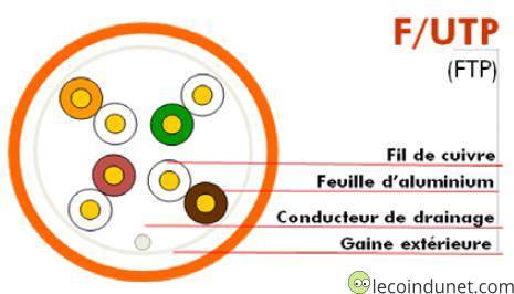 câble coupe blindage type F/UTP