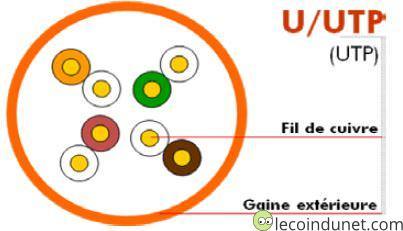 câble coupe blindage type U/UTP