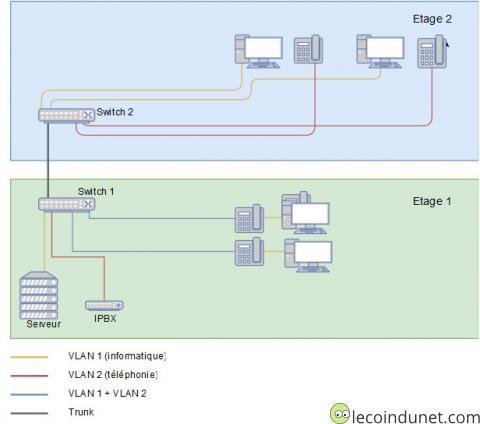 Schéma réseau VLAN VOIP DATA